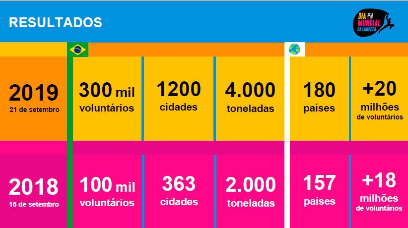 Resultados Dia Mundial de Limpeza (World Clean Up Day) em 2018 e 2019