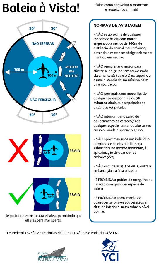 Regras de Avistagem de Baleias - Projeto Baleia à Vista e Yacht Club de Ilhabela